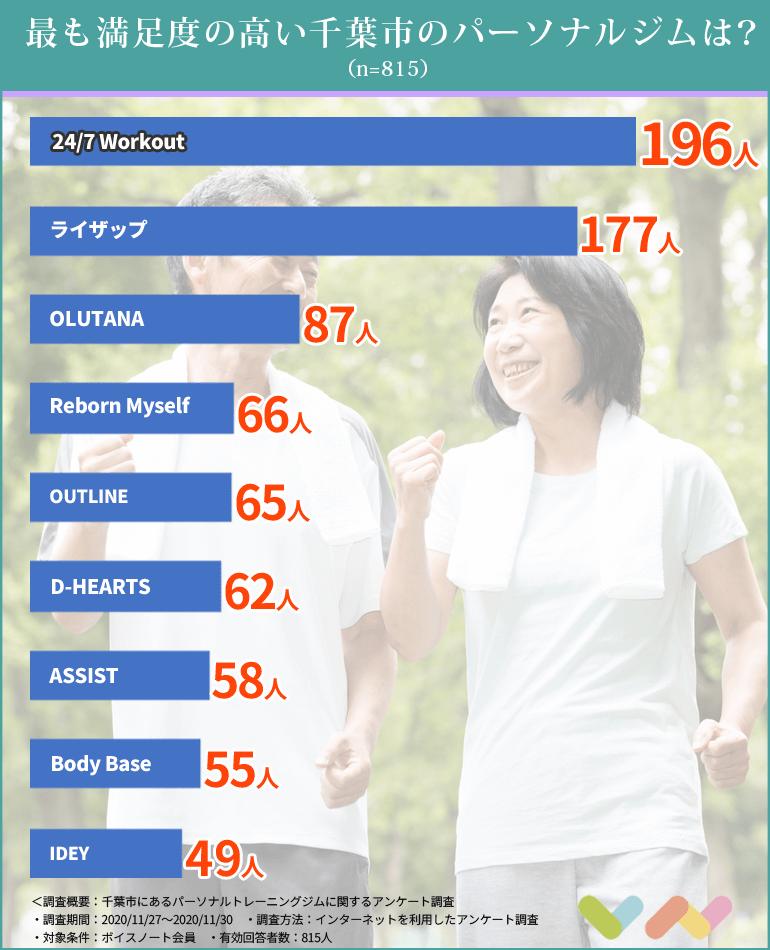 千葉市にあるパーソナルトレーニングジムのランキング表