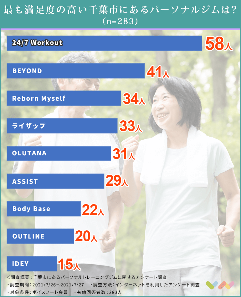 千葉市にあるパーソナルトレーニングジムの人気ランキング表
