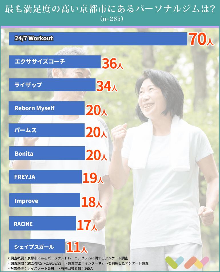 京都市にあるパーソナルトレーニングジムのランキング表