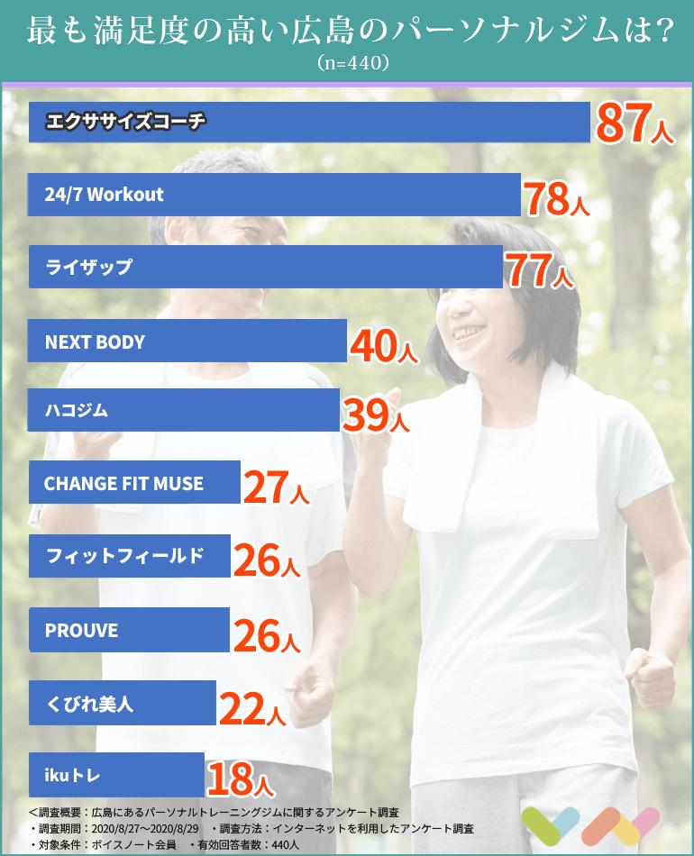 広島にあるパーソナルトレーニングジムの比較表