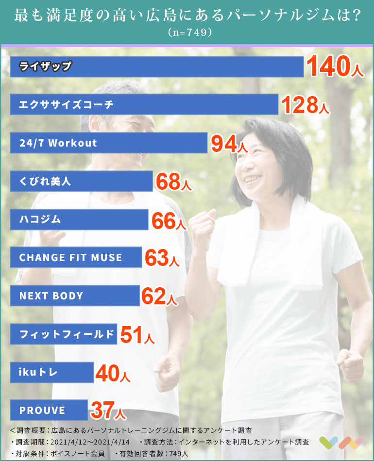 広島にあるパーソナルトレーニングジムの人気ランキング表
