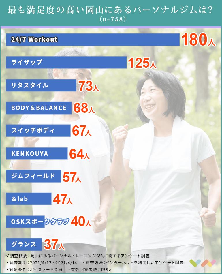 岡山にあるパーソナルトレーニングジムの人気ランキング表