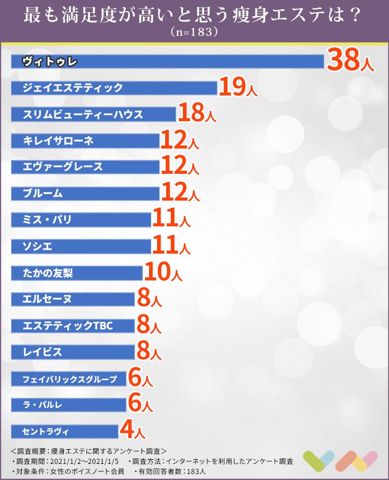 痩身エステの人気ランキング表