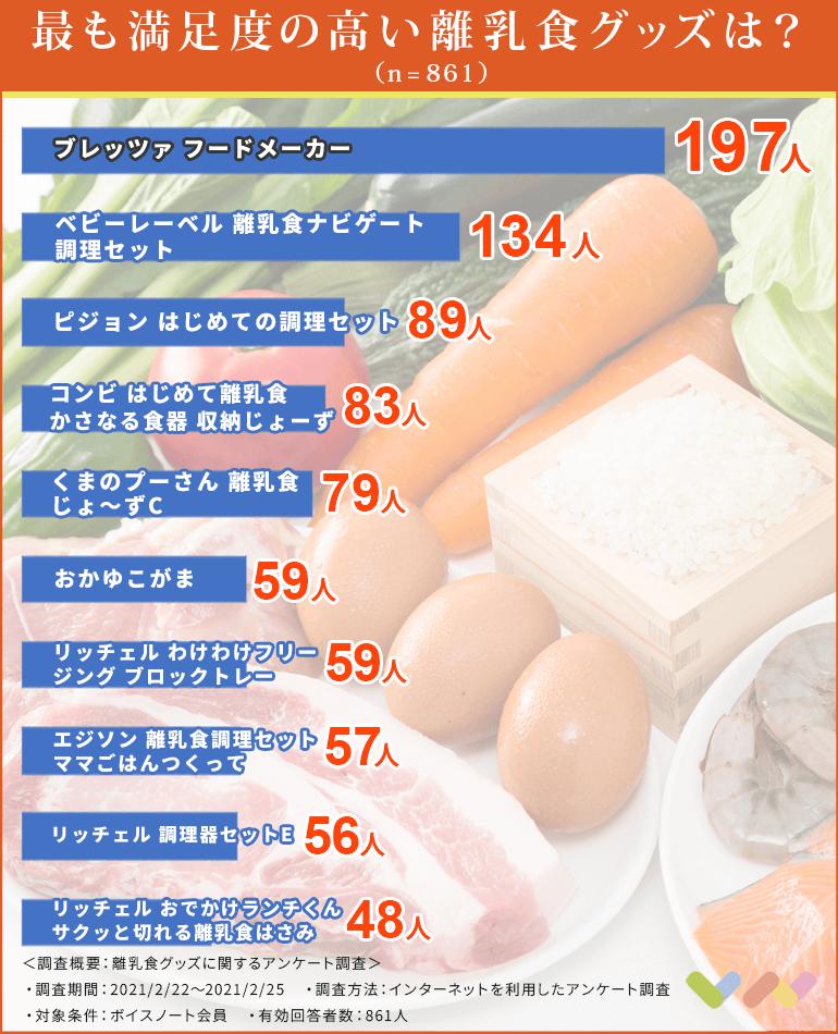 離乳食グッズの人気ランキング表
