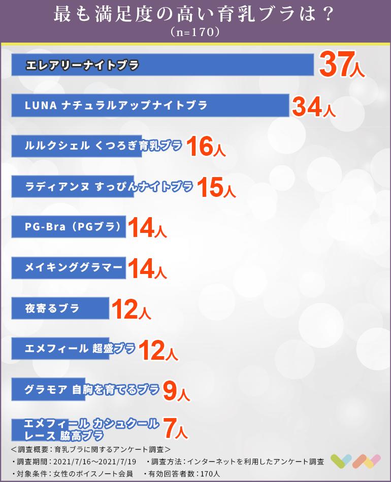 育乳ブラの人気ランキング表
