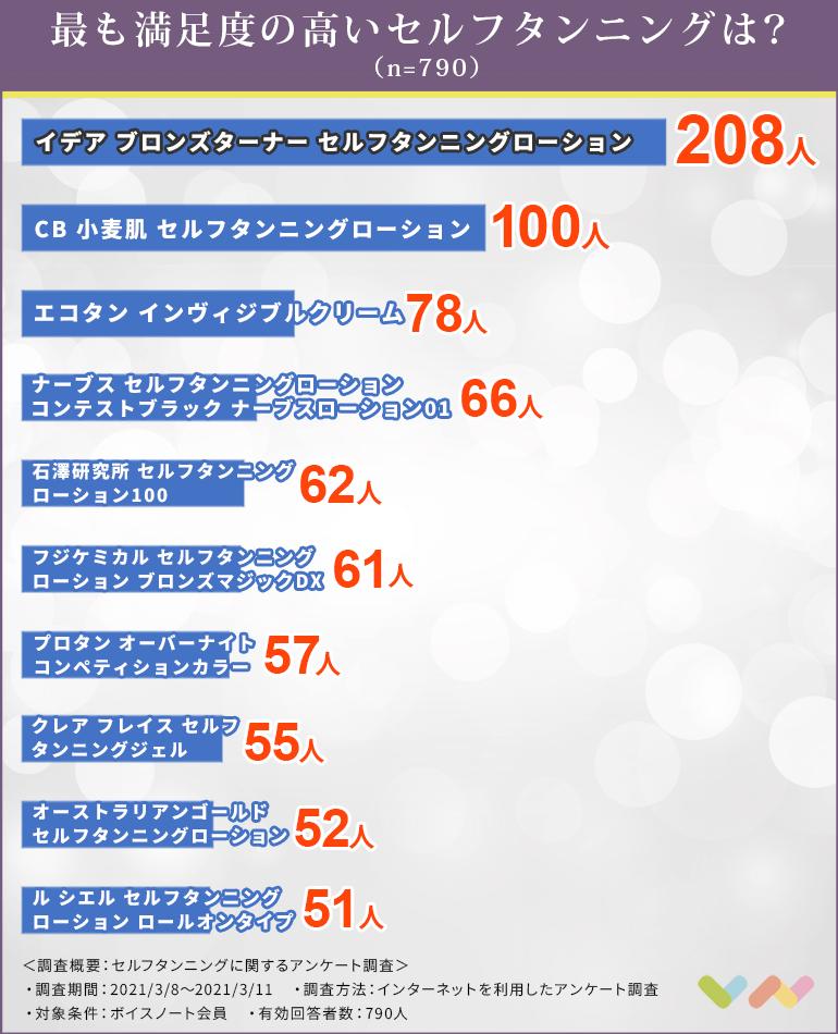 セルフタンニングの人気ランキング表