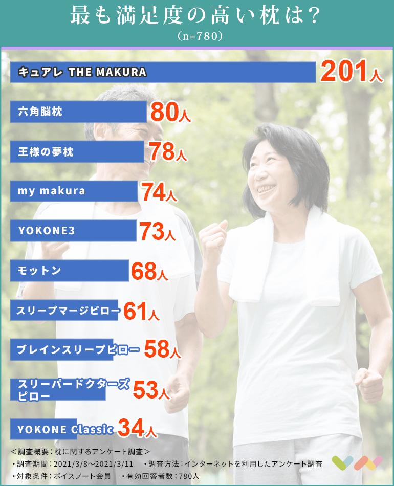 枕の人気ランキング表