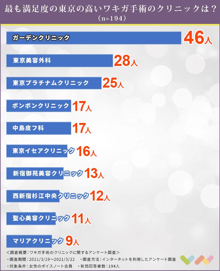 ワキガ手術のクリニック人気ランニング表