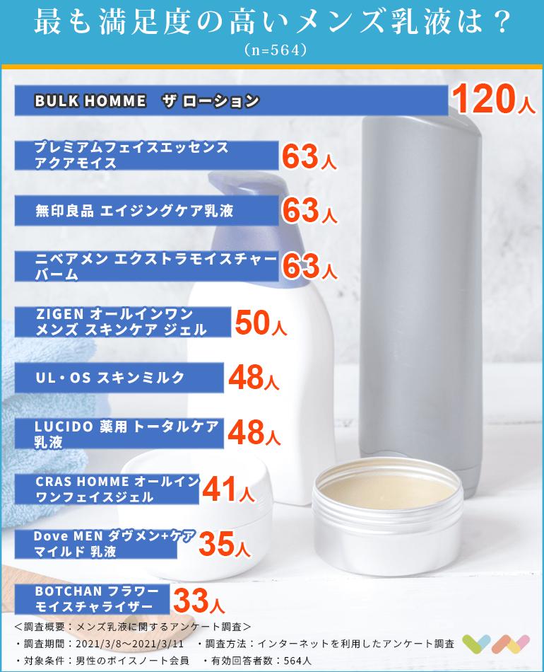 メンズ乳液の人気ランキング表
