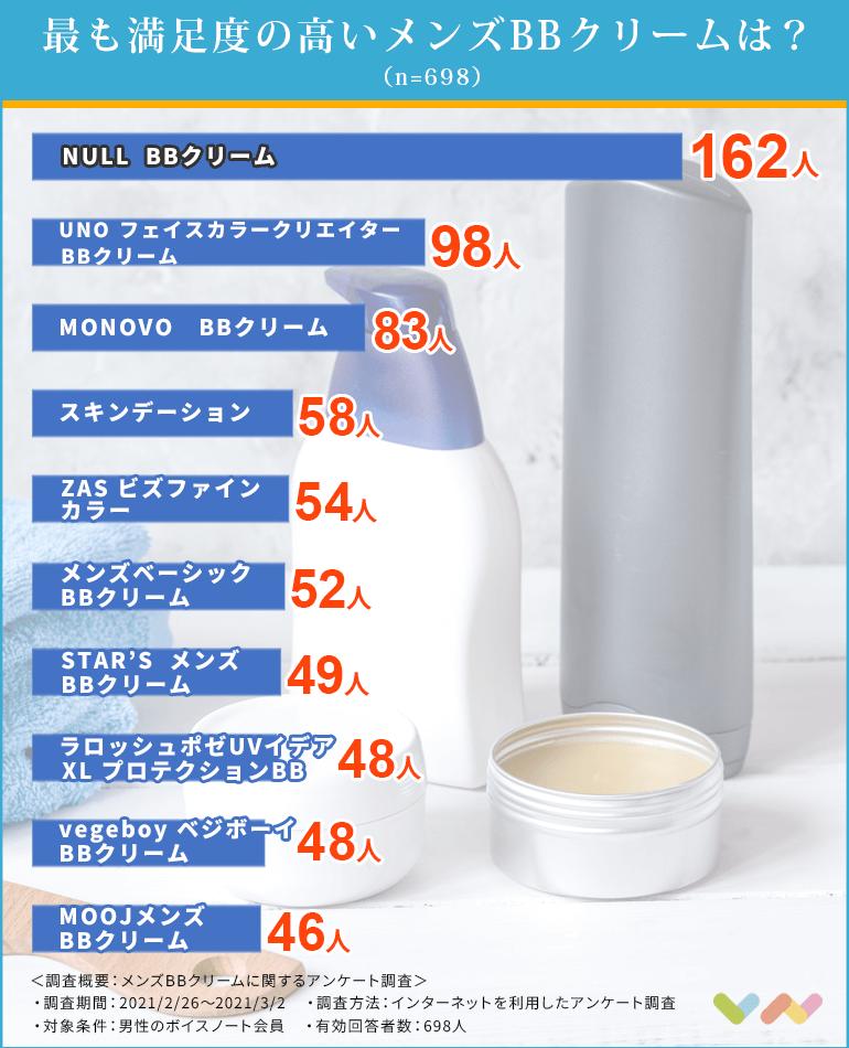 メンズBBクリームのランキング表