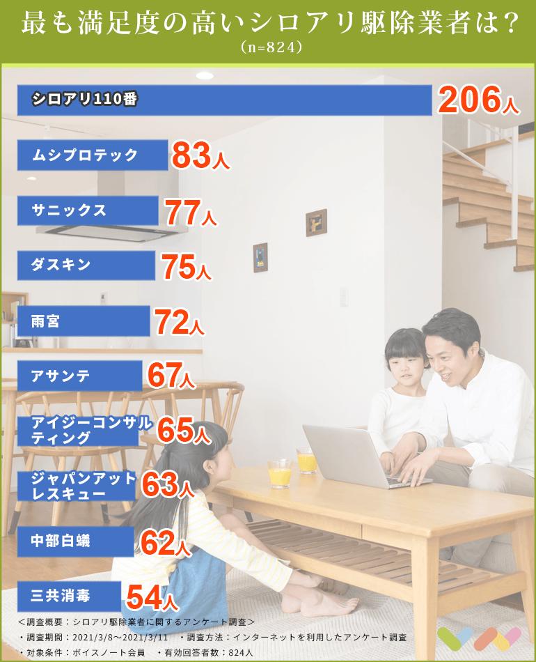 シロアリ駆除業者の人気ランキング表