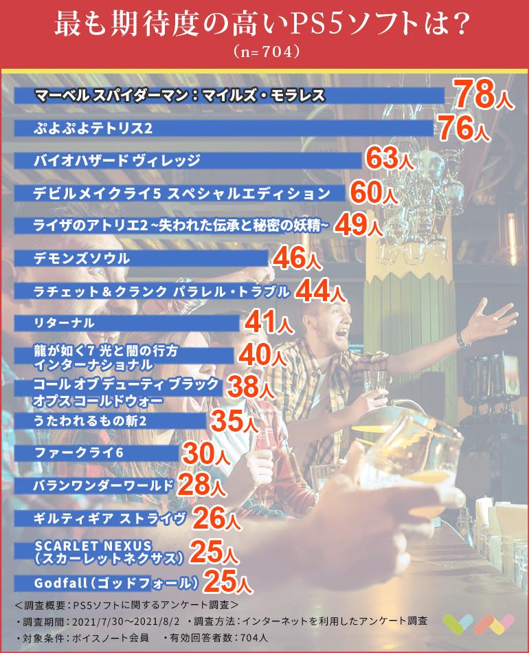 PS5ソフトの人気ランキング表