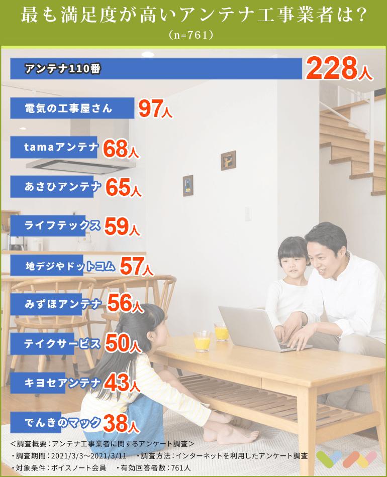 アンテナ工事業者の人気ランキング表