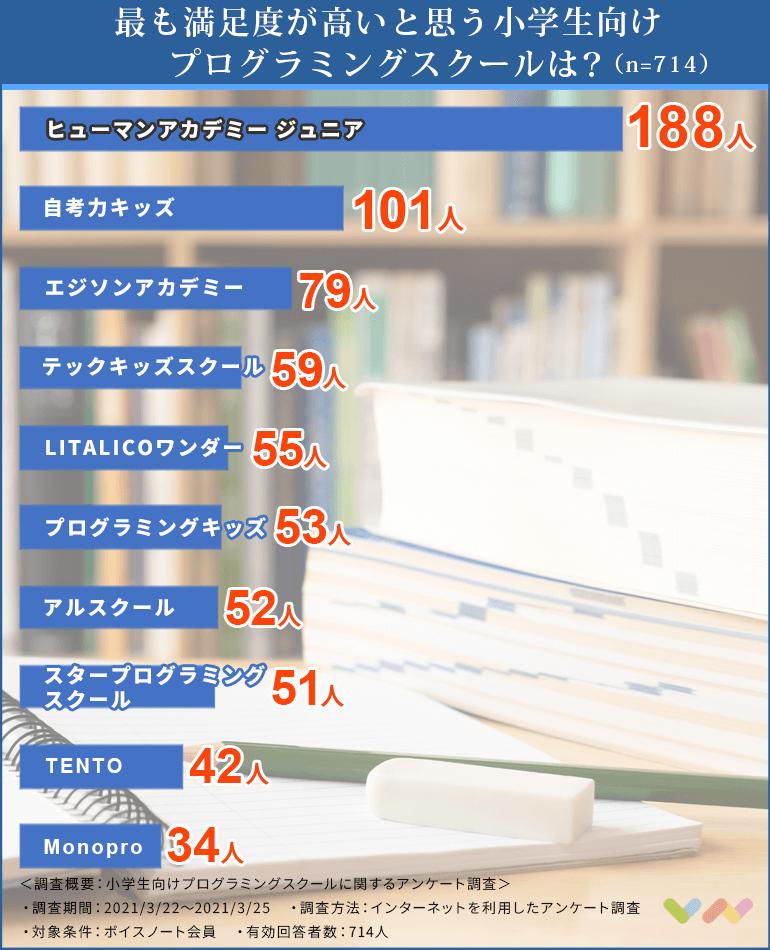 小学生向けプログラミングスクールの人気ランキング表