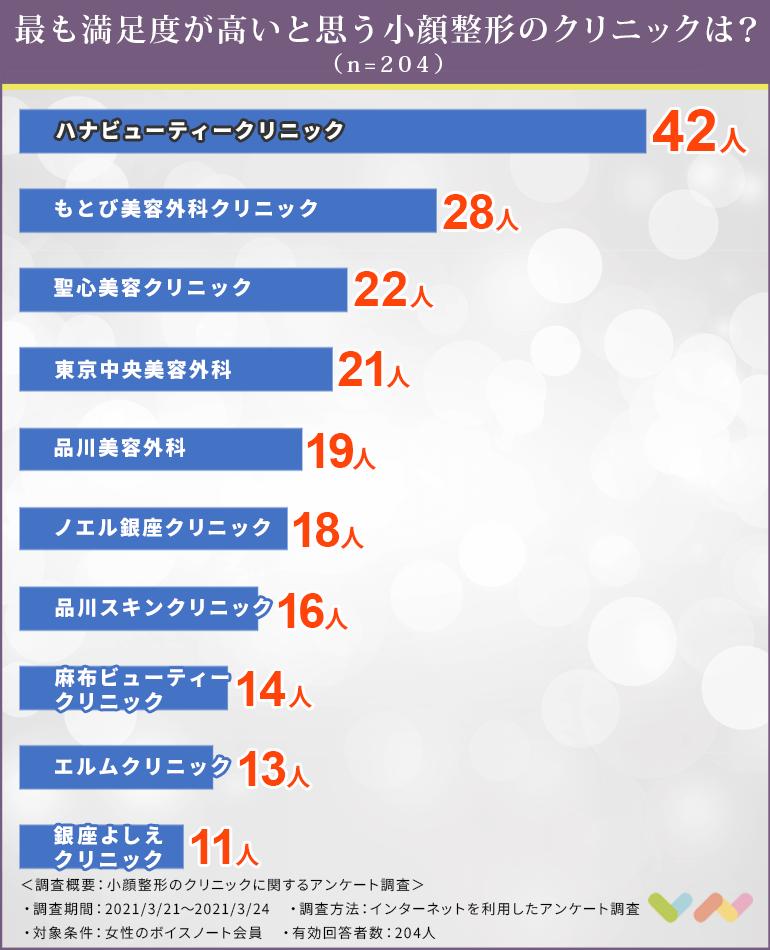 小顔整形のクリニックの人気ランキング表