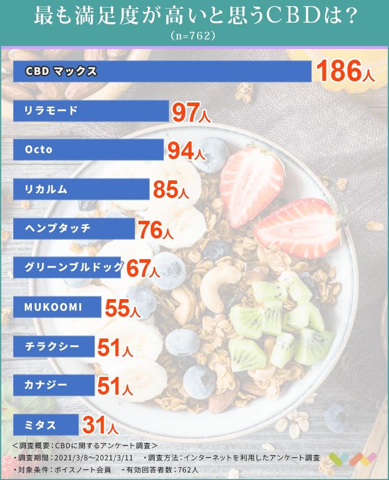 CBDの人気ランキング表
