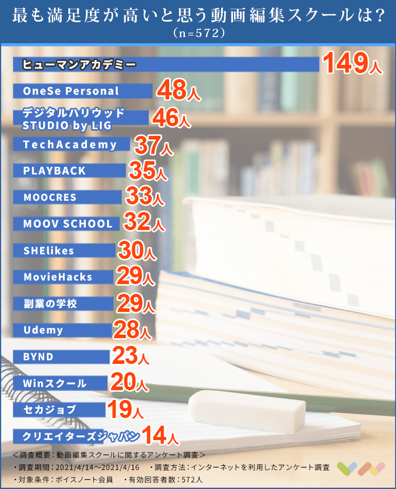 動画編集スクールの人気ランキング表