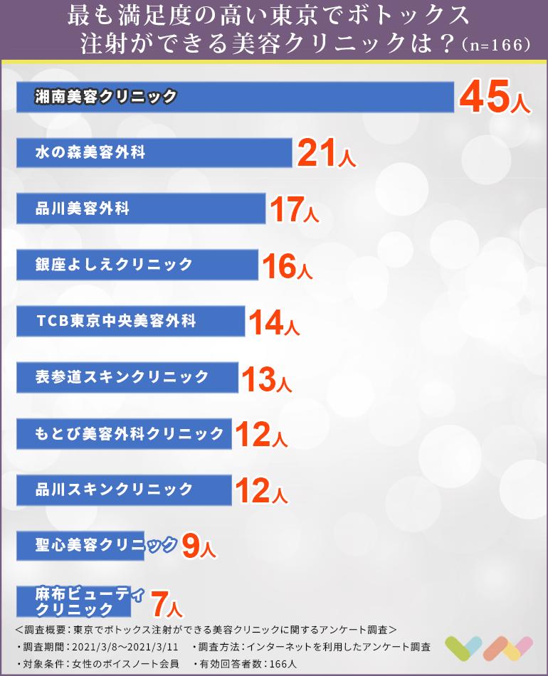 東京でボトックス注射ができる美容クリニックの人気ランキング表