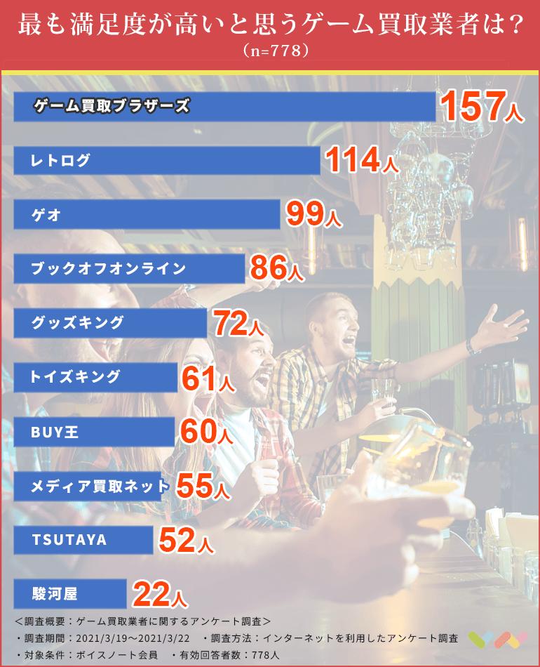 ゲーム買取業者の人気ランキング表