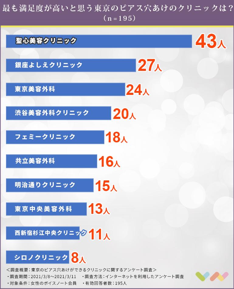 東京のピアス穴あけができるクリニックの人気ランキング表