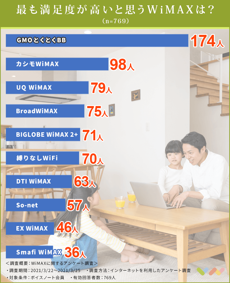 WiMAXの人気ランキング表