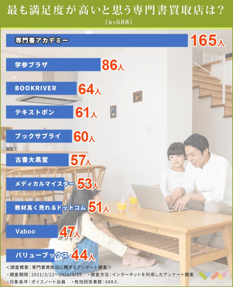 専門書買取店の人気ランキング表