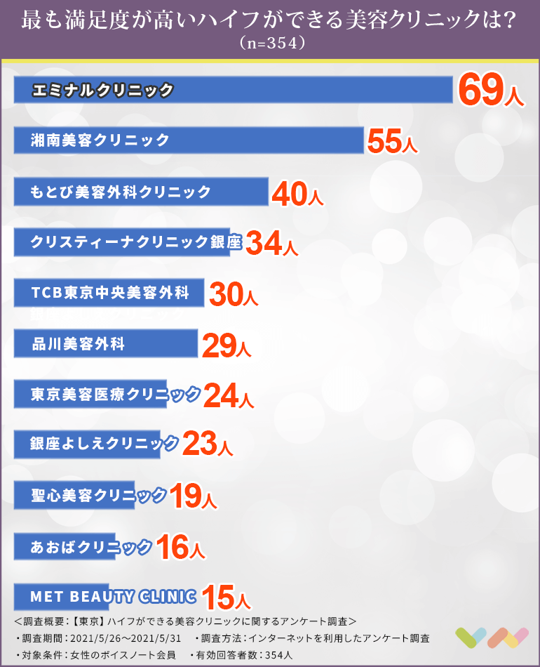 ハイフができる東京の美容クリニック人気ランキング表
