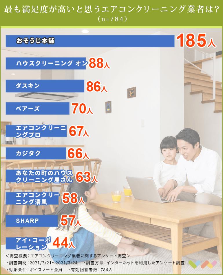 エアコンクリーニング業者の人気ランキング表