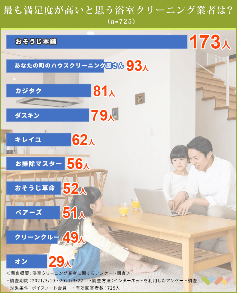 浴室クリーニング業者の人気ランキング表