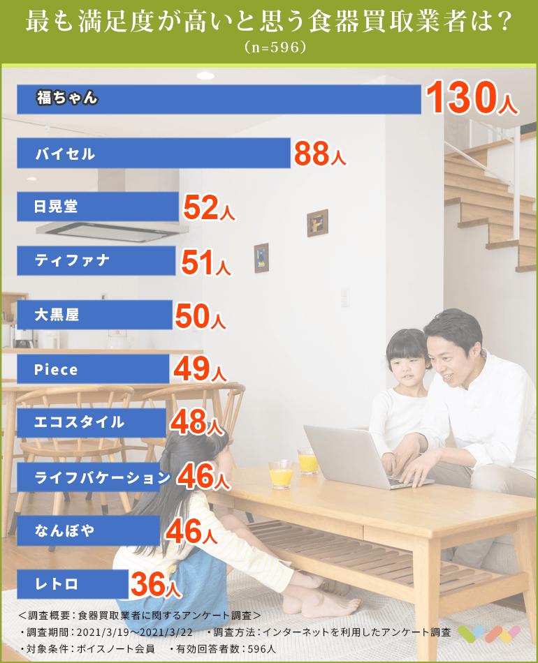 食器買取業者の人気ランキング表