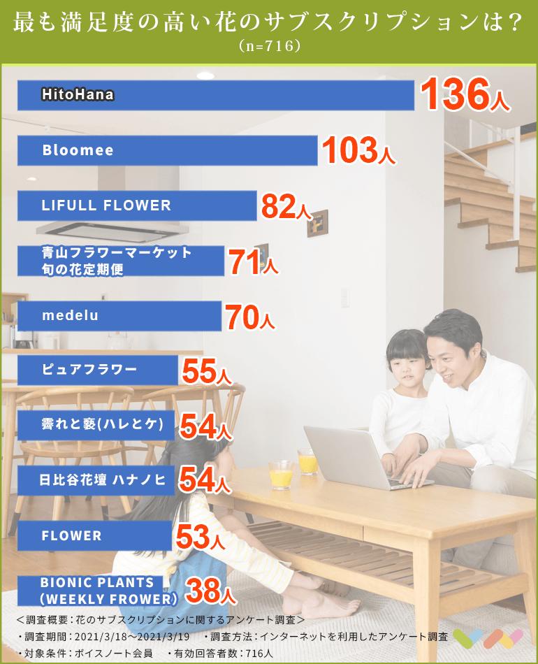 花のサブスクリプションの人気ランキング表