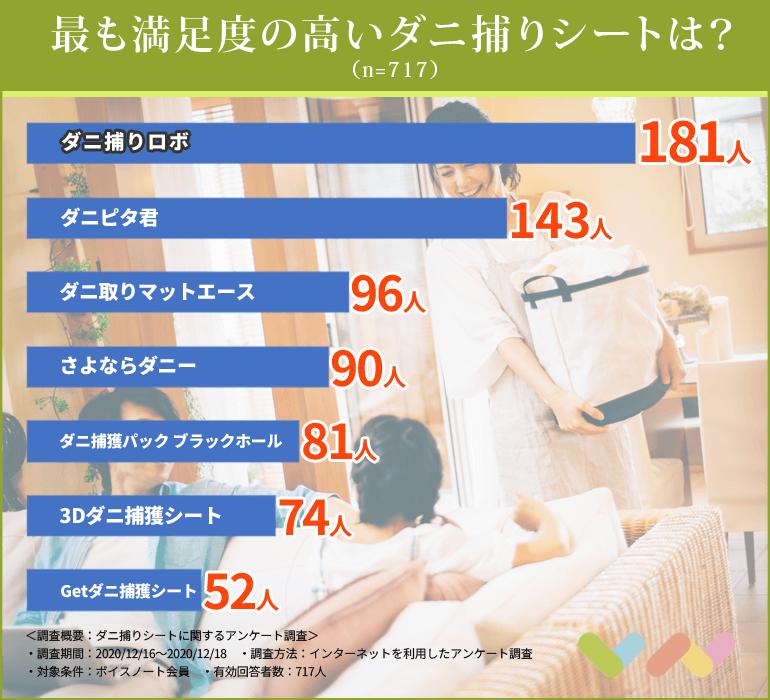ダニ捕りシートの人気ランキング表