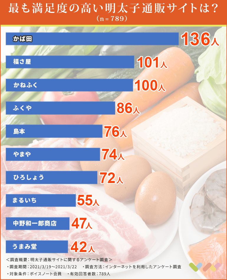 明太子通販サイトの人気ランキング表
