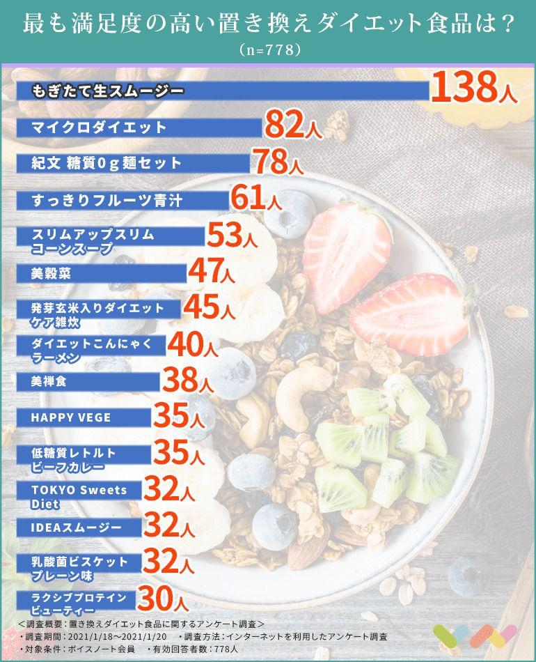 置き換えダイエット食品の人気ランキング表