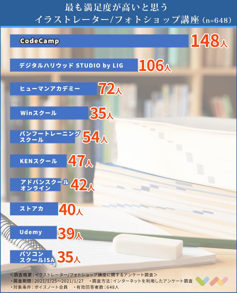 イラストレーターとフォトショップ講座の人気ランキング表