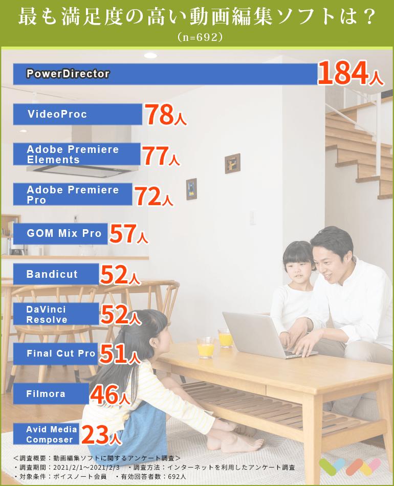 動画編集ソフトの人気ランキング表