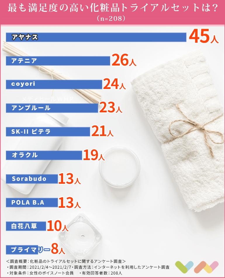 化粧品のトライアルセットの人気ランキング表