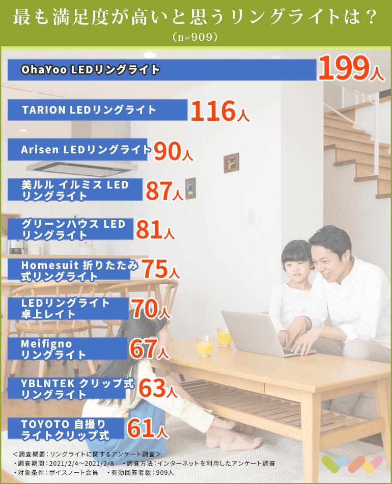 リングライトの人気ランキング表