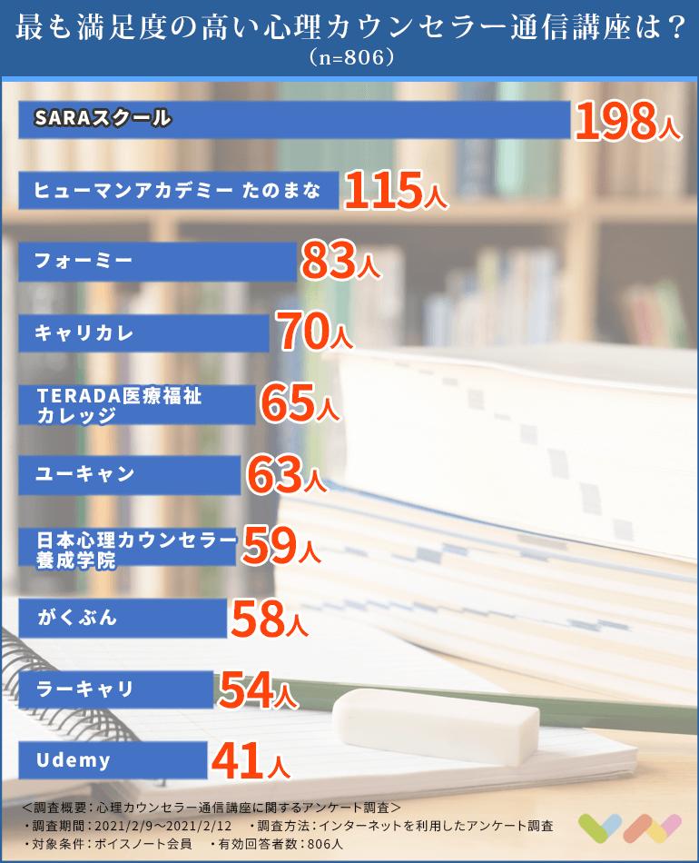 心理カウンセラー通信講座の人気ランキング表