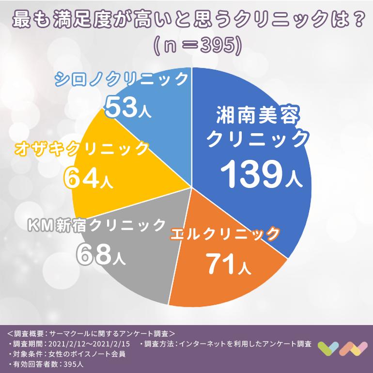 サーマクールにおすすめの人気クリニックランキング表