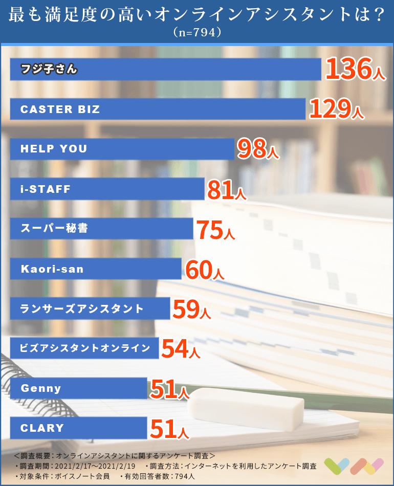 オンラインアシスタントの人気ランキング表