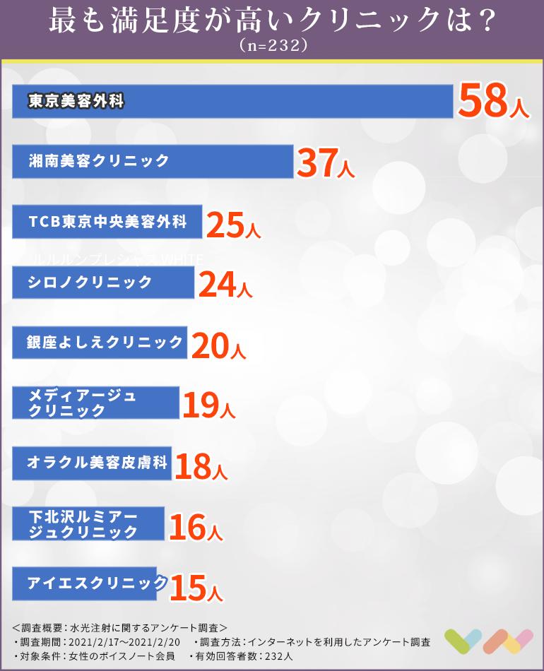 水光注射におすすめの人気クリニックランキング表