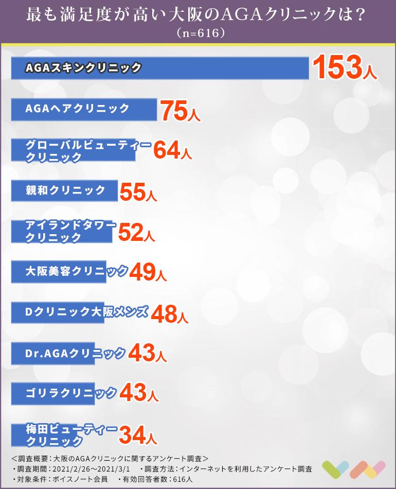 大阪のAGAクリニックの人気ランキング表