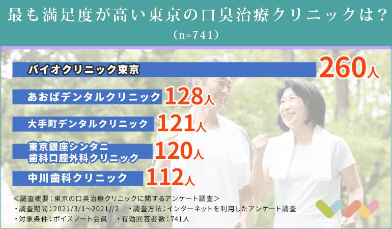 東京にある口臭治療クリニックの人気ランキング表