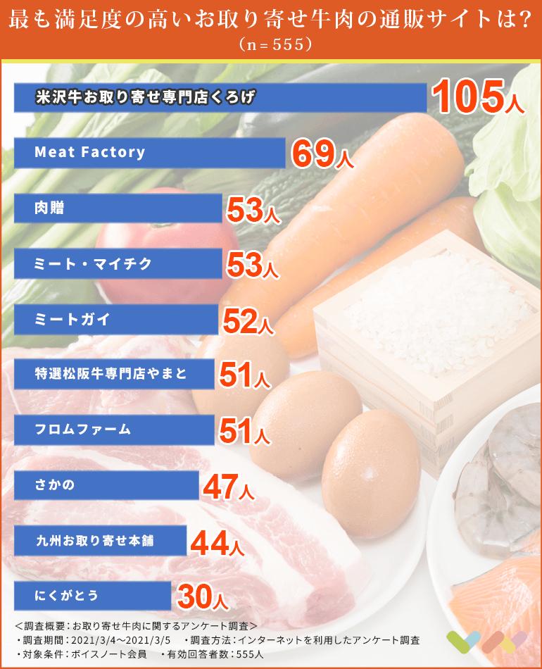 お取り寄せ牛肉の人気ランキング表