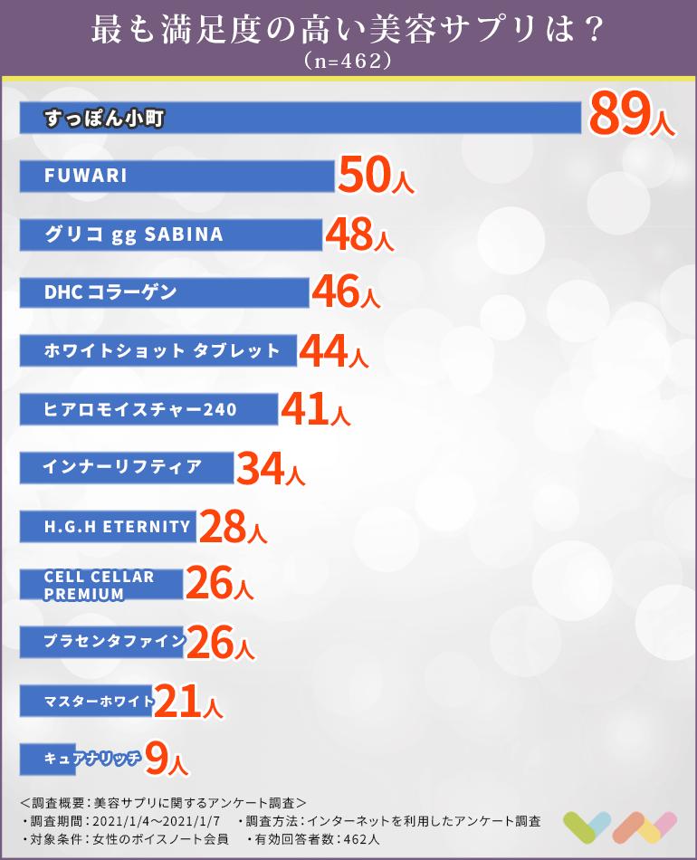 美容サプリの人気ランキング表