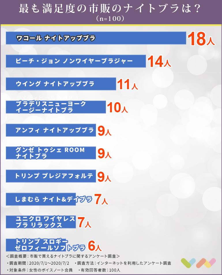 市販で買えるナイトブラの人気ランキング表