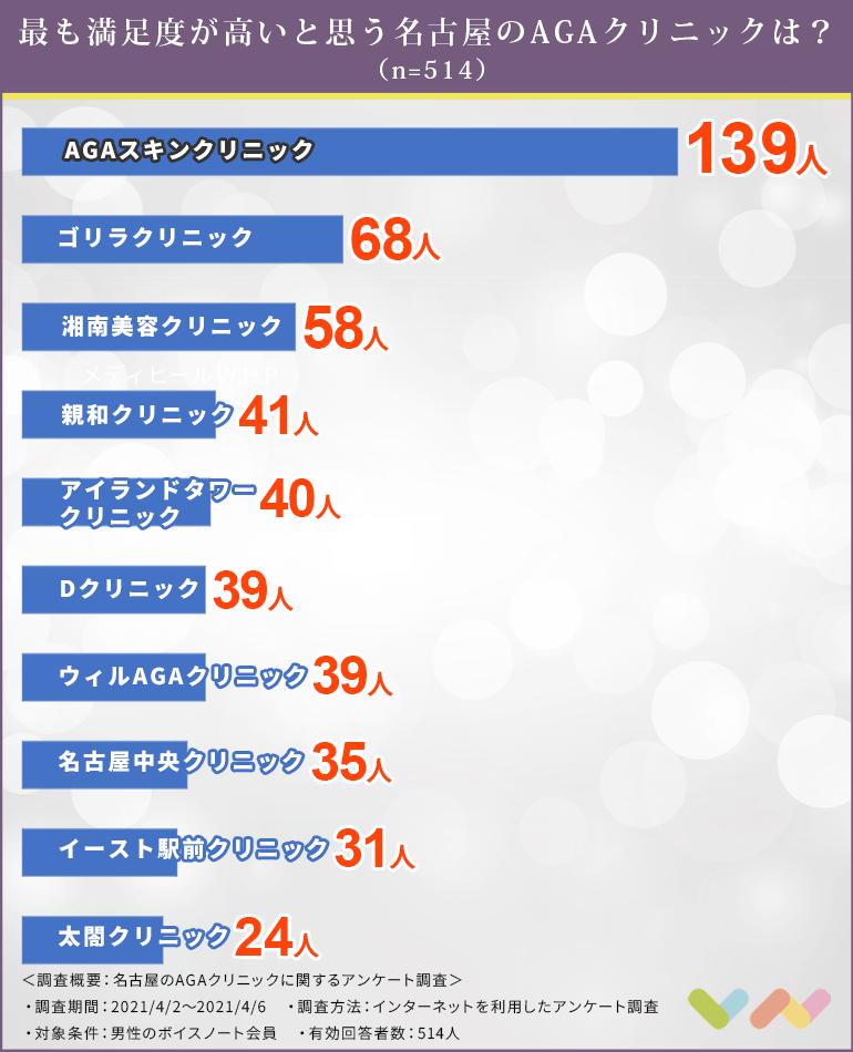 名古屋にあるAGAクリニックの人気ランキング表
