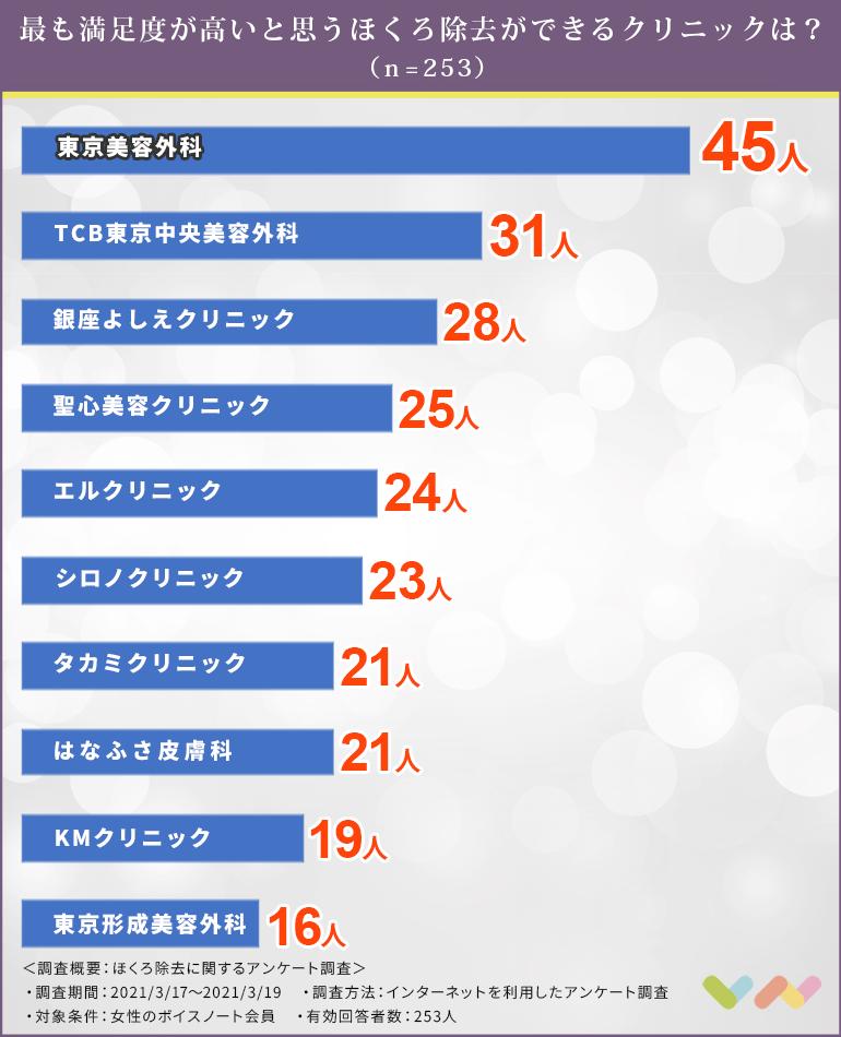 ほくろ除去におすすめの人気クリニックランキング表