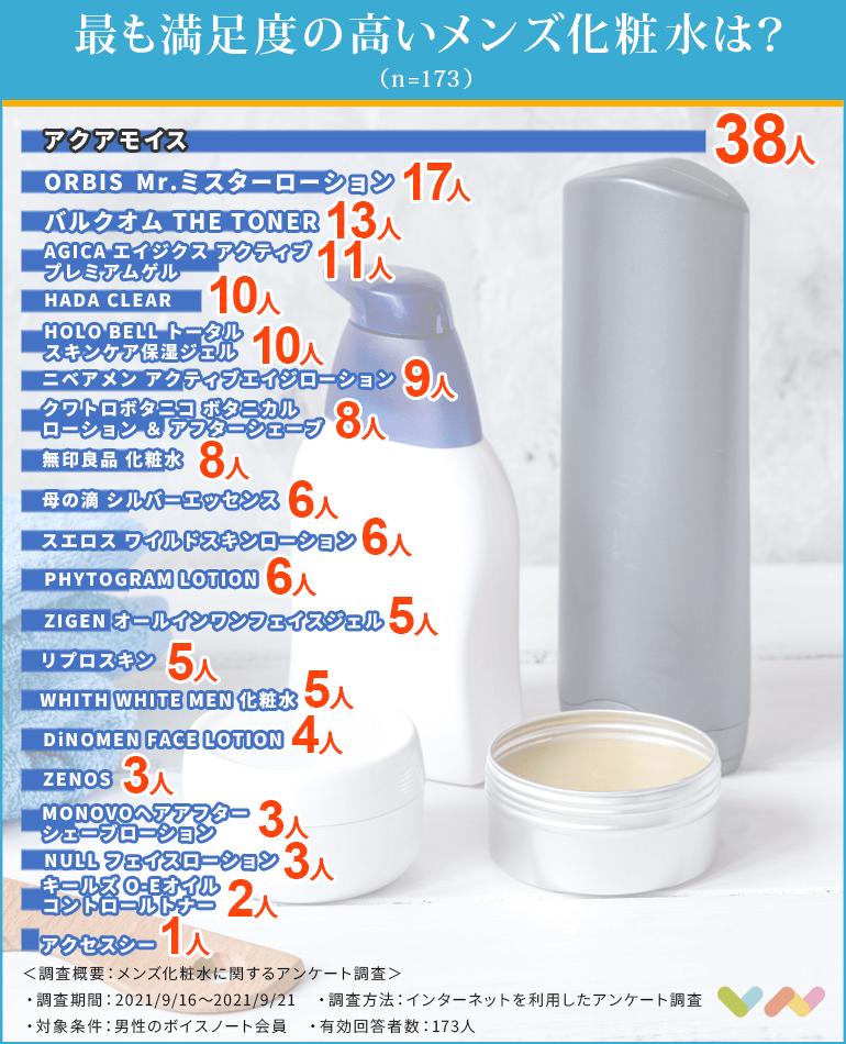 メンズ化粧水の人気ランキング表